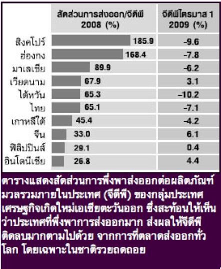 Export per GDP